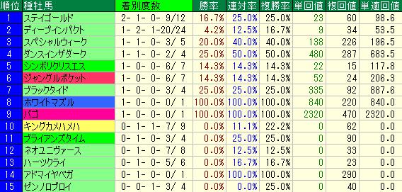 過去10年の菊花賞の種牡馬別の成績