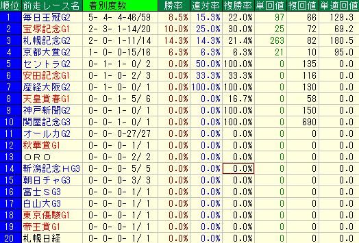 天皇賞・秋の前走レース別成績