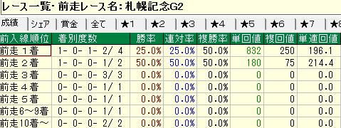 前走札幌記念組のデータ
