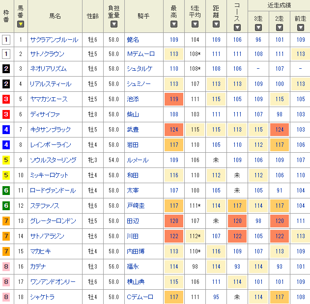 netkeiba.comさんの指数で比較