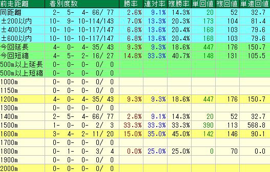 ファンタジーステークスの前走距離別の成績