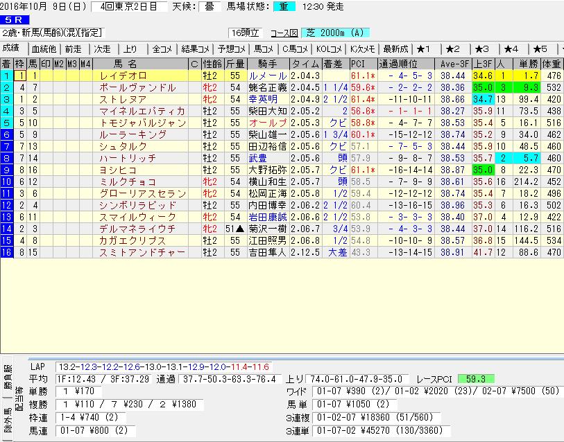 レイデオロの新馬戦のレースデータ