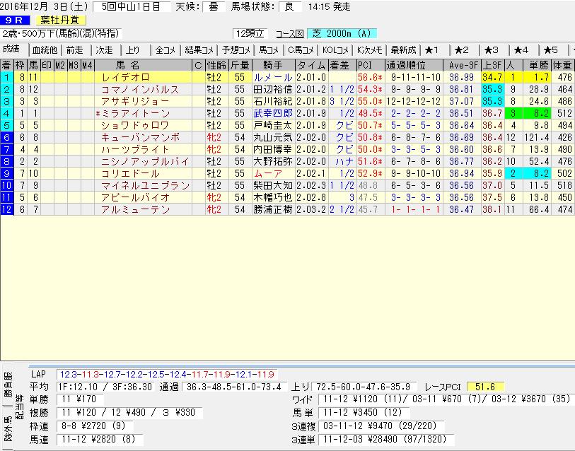 レイデオロの葉牡丹賞のレースデータ