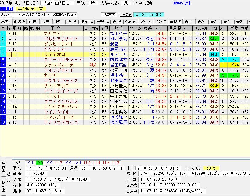 レイデオロの皐月賞のレースデータ
