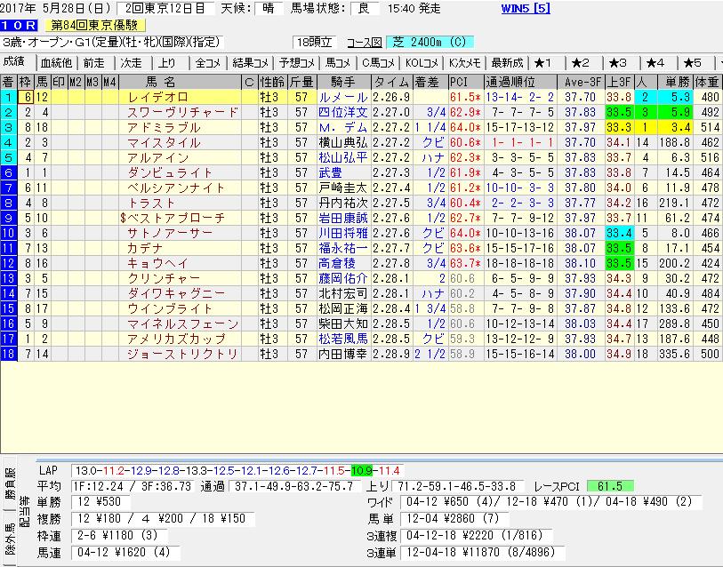 レイデオロのダービーのレースデータ