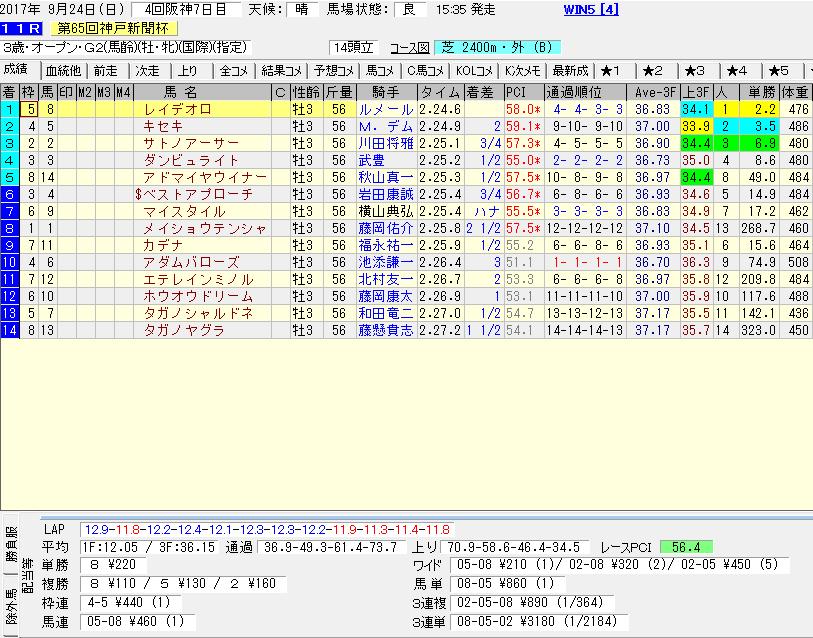 レイデオロの神戸新聞杯のレースデータ