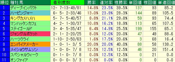 京都2200mの種牡馬別の成績
