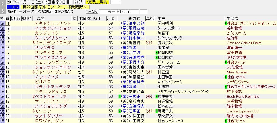 2017年武蔵野ステークスの暫定出走リスト