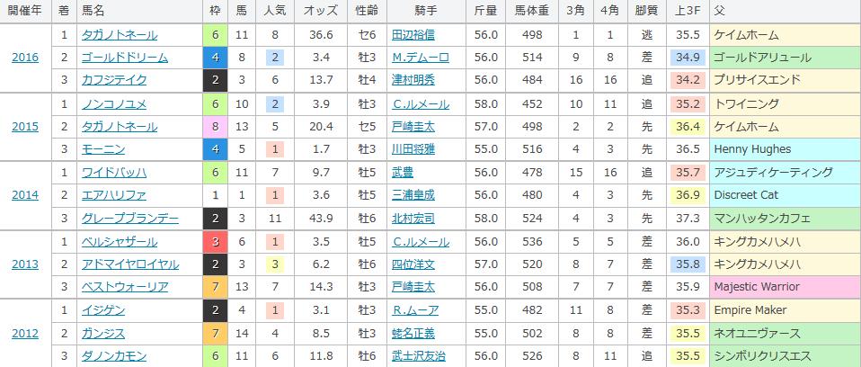 武蔵野ステークスの過去の傾向