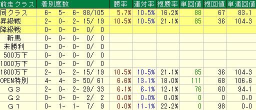 過去10年の武蔵野ステークスの前走クラス別成績