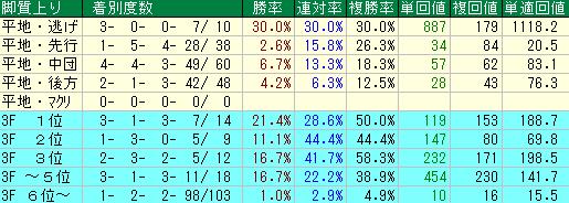 過去10年の武蔵野ステークスの脚質・上がりタイム別の成績