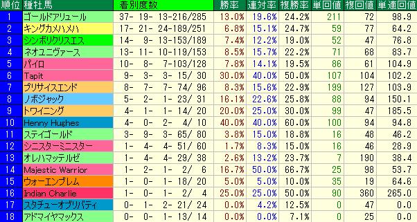東京競馬場のダート1600mの種牡馬別成績