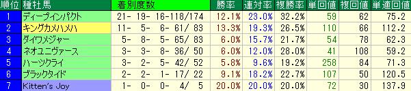 京都競馬場芝1600mの種牡馬別の成績