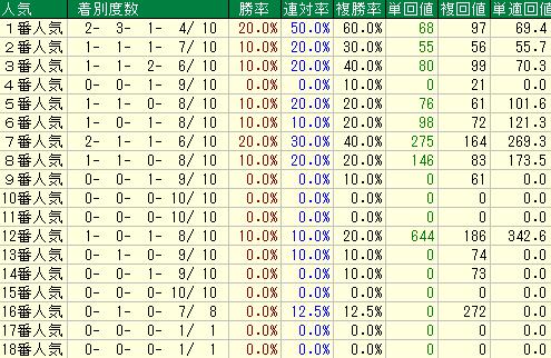 過去10回の福島記念の人気別の成績