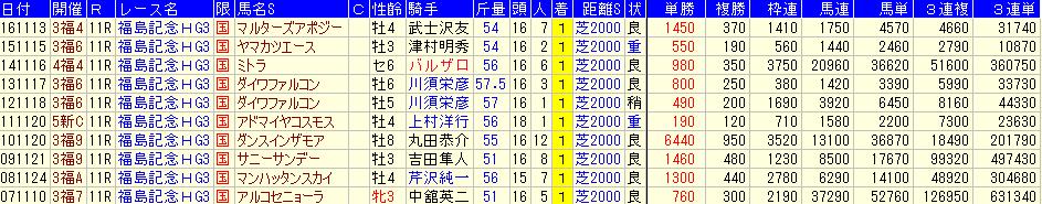 過去10回の福島記念の配当