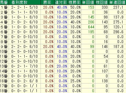過去10年の福島記念の馬番別の成績