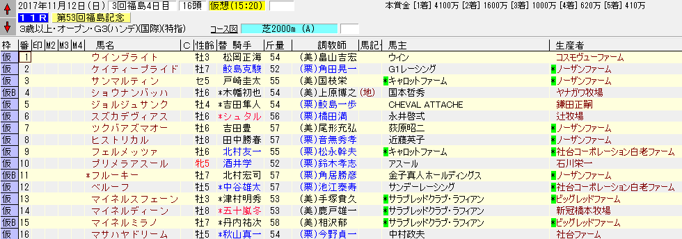 2017年の福島記念出走リスト