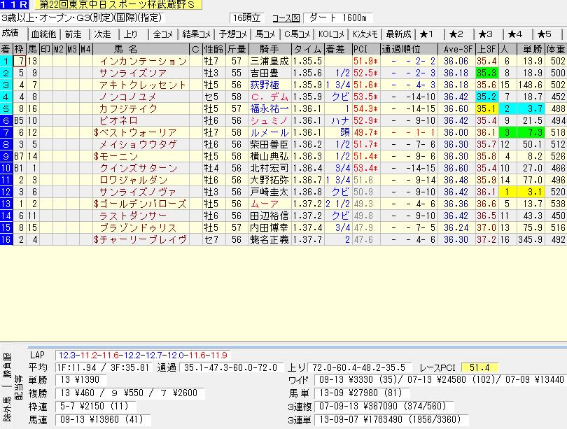 武蔵野ステークスのレース結果