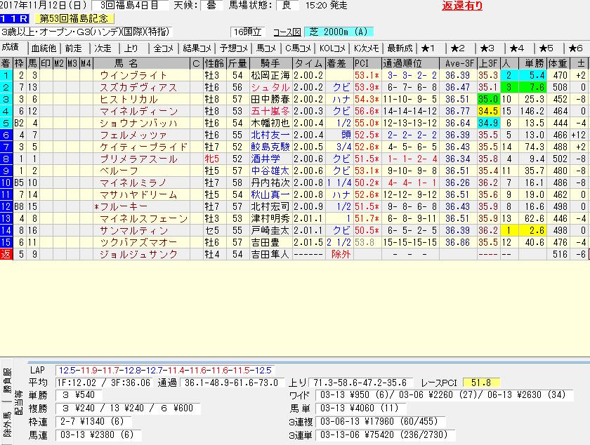 福島記念の予想結果とレース回顧