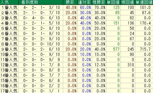 過去10回の東スポ杯2歳ステークスの人気別の成績表
