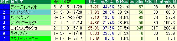 東京1800mの種牡馬別のデータ