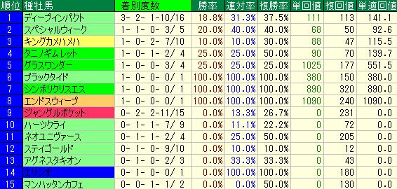 過去10回のジャパンカップの種牡馬別の成績表