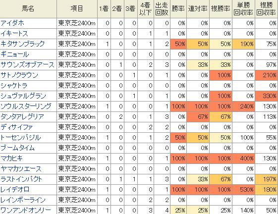 各馬の東京競馬場芝2400mの過去の成績表