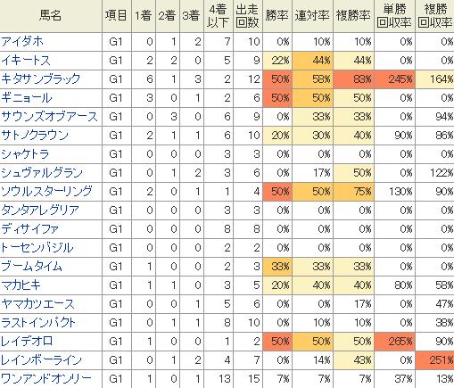 各馬のG1での過去の成績表