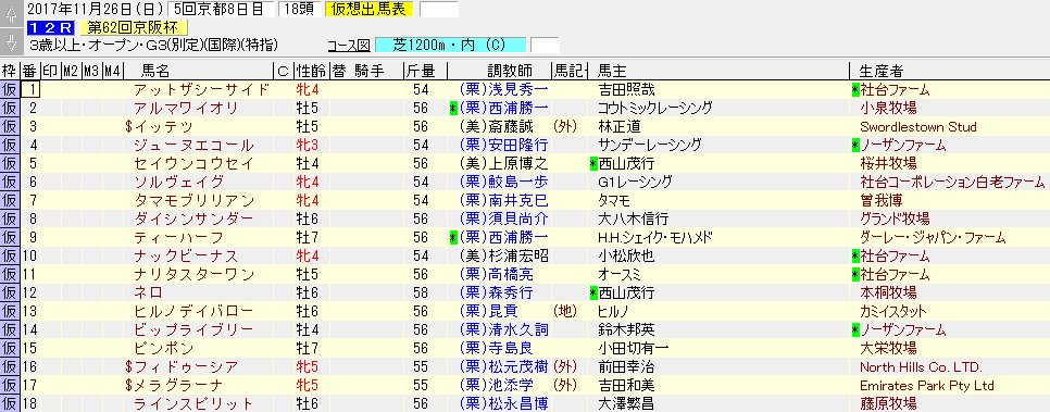 2017年の京阪杯の暫定出走リスト