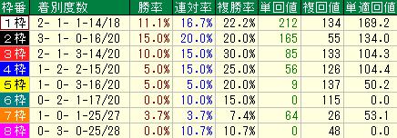 過去10年の京阪杯の枠順別の成績