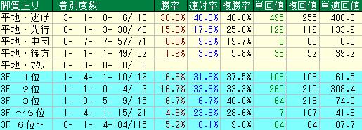 過去10回の京阪杯の脚質・上がりタイム別の成績表