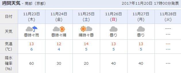 京都競馬場の週間天気予報