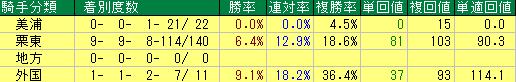 騎手の栗東・美浦の地域別の成績