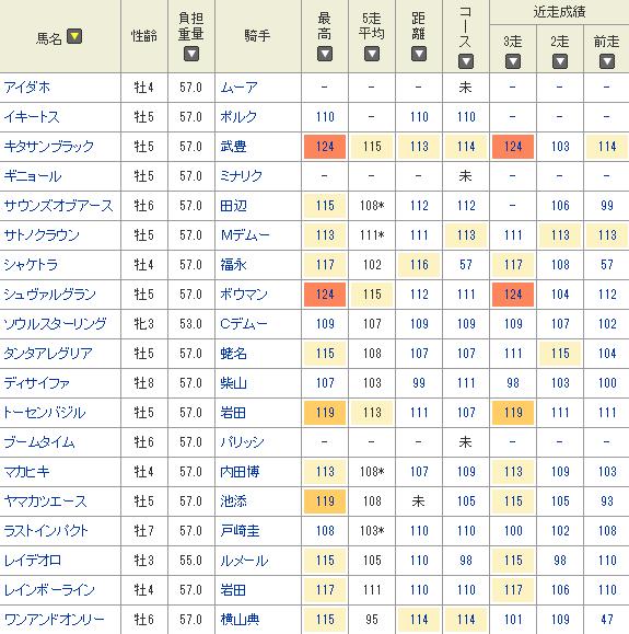 netkeiba.comのスピード指数で比較