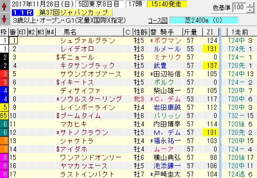 ジャパンカップ出走予定馬をTARGERのZI指数で比較