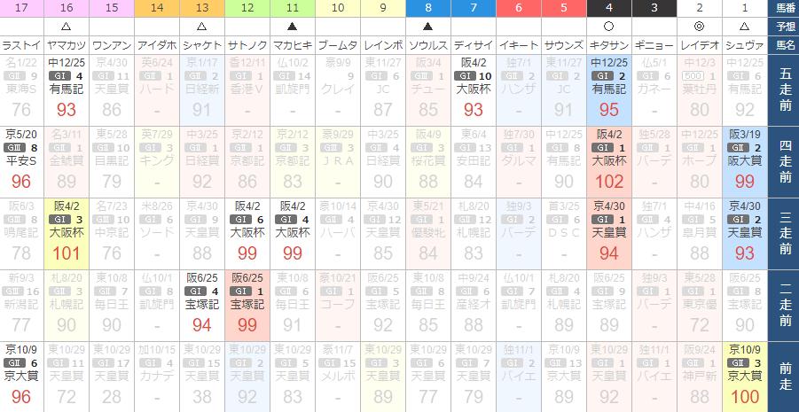 ジャパンカップ出走予定馬をKLANのスピード指数で比較