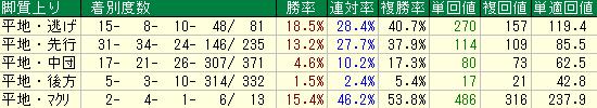 2014年以降の中京競馬場のダート1800での脚質別の成績