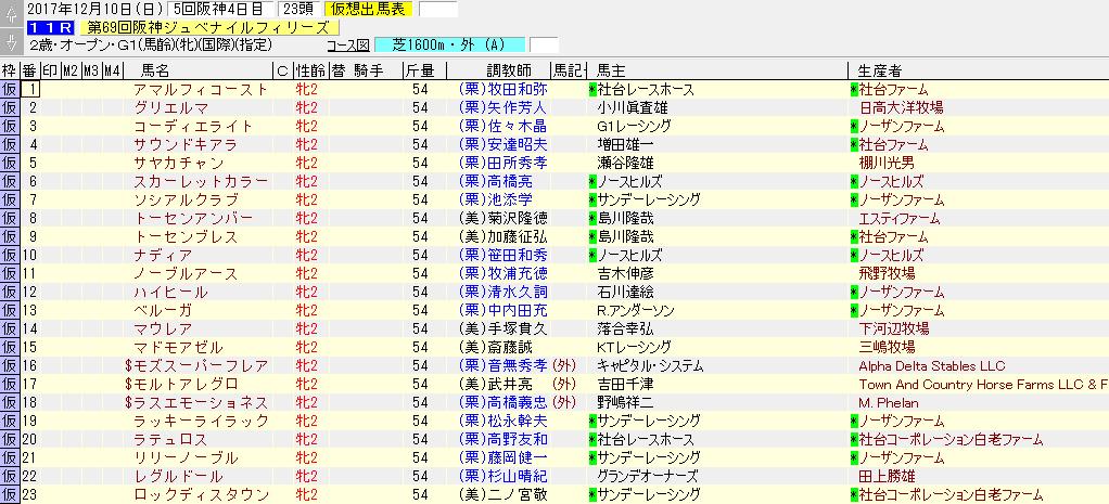 2017年の阪神ジュベナイルフィリーズの暫定出走リスト