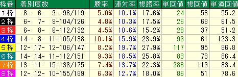 2016年以降の阪神マイル戦の枠順別の成績