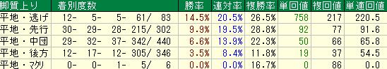 2016年以降の阪神マイル戦の脚質別の成績