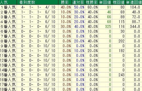過去10回の阪神ジュベナイルフィリーズの人気別の成績