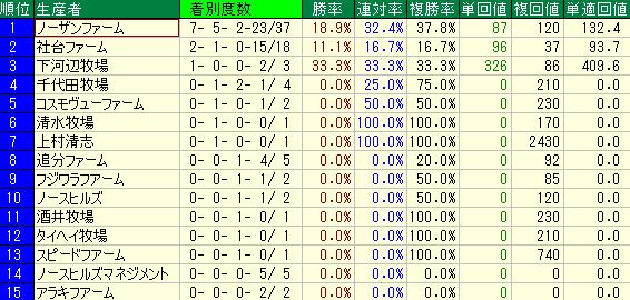 過去10回の阪神ジュベナイルフィリーズの生産者別の成績