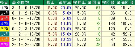 過去10回の阪神ジュベナイルフィリーズの枠順別の傾向