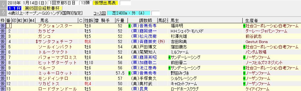 2018年の日経新春杯の暫定出走リスト