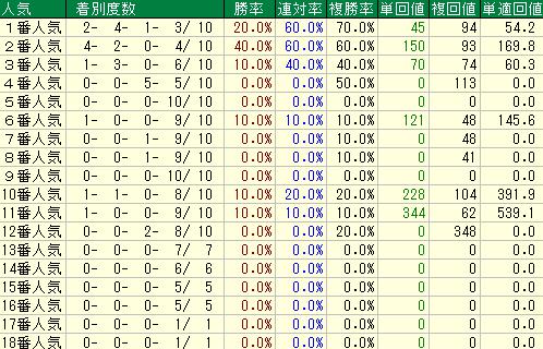 過去10年の日経新春杯の人気別の成績