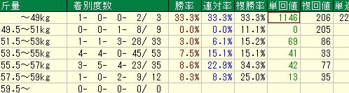 過去10年の日経新春杯の斤量別の成績