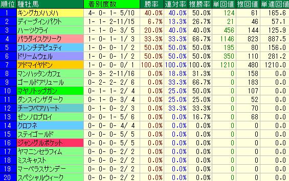 過去10回の日経新春杯の種牡馬別の成績