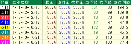 過去10回の日経新春杯の枠順別の成績