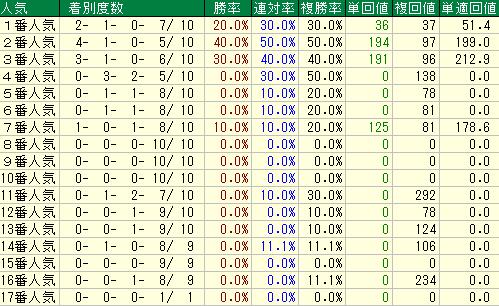 過去10年のシルクロードステークスの人気別の成績