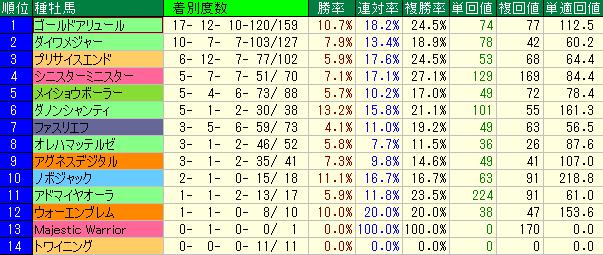 東京ダート1400mの血統別成績